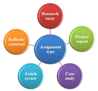 Online assignment services