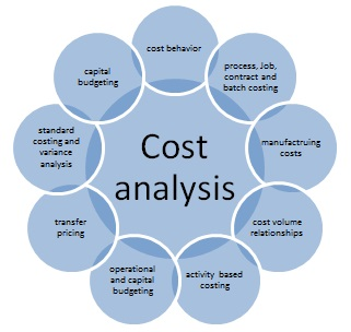 Cost accounting homework help