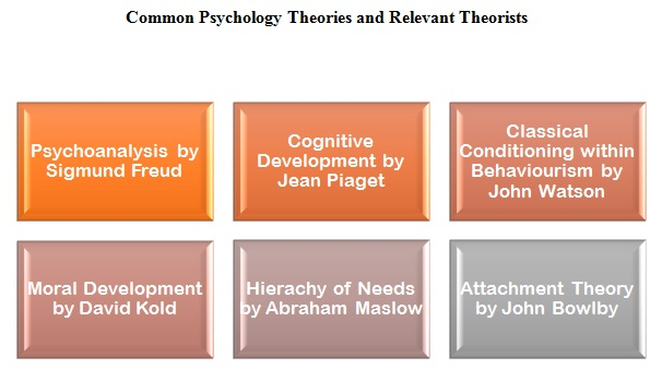 Psychology assignments online