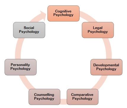 Psychology Assignment Help Australia - Online Assignment Services
