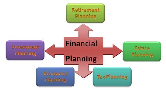 Finance homework